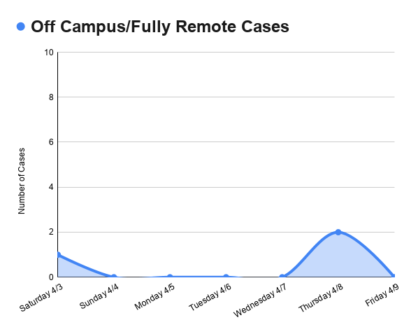 Off Campus/Fully Remote Cases