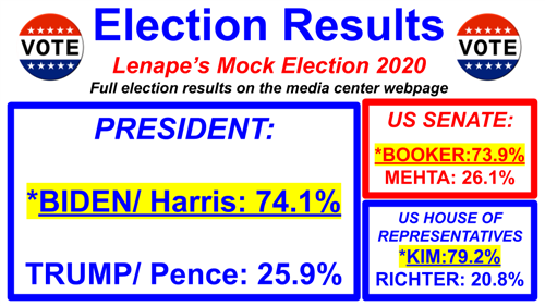 Election 2020 Results