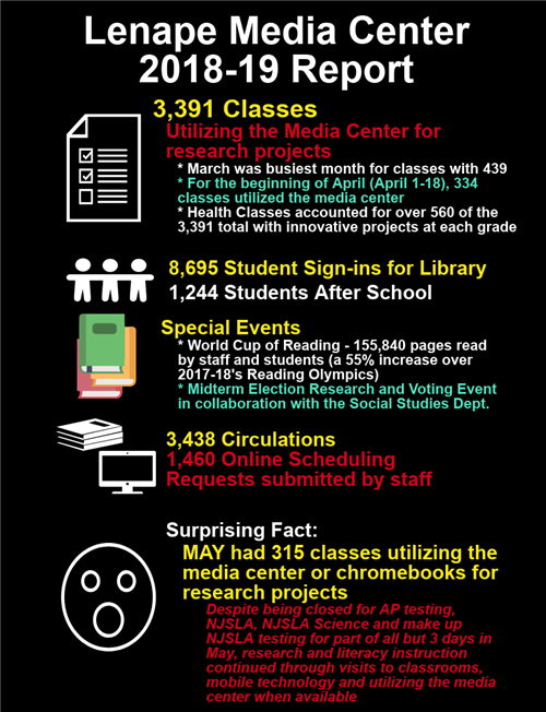Lenape Media Center End of Year Report
