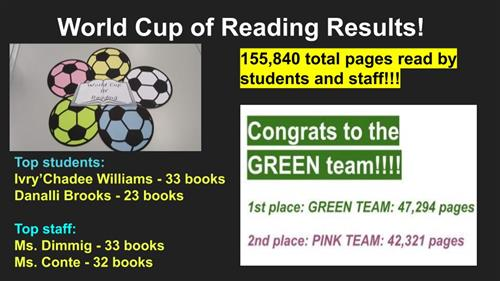 World Cup of Reading Results