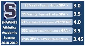 Academic Success Stats 2018-2019