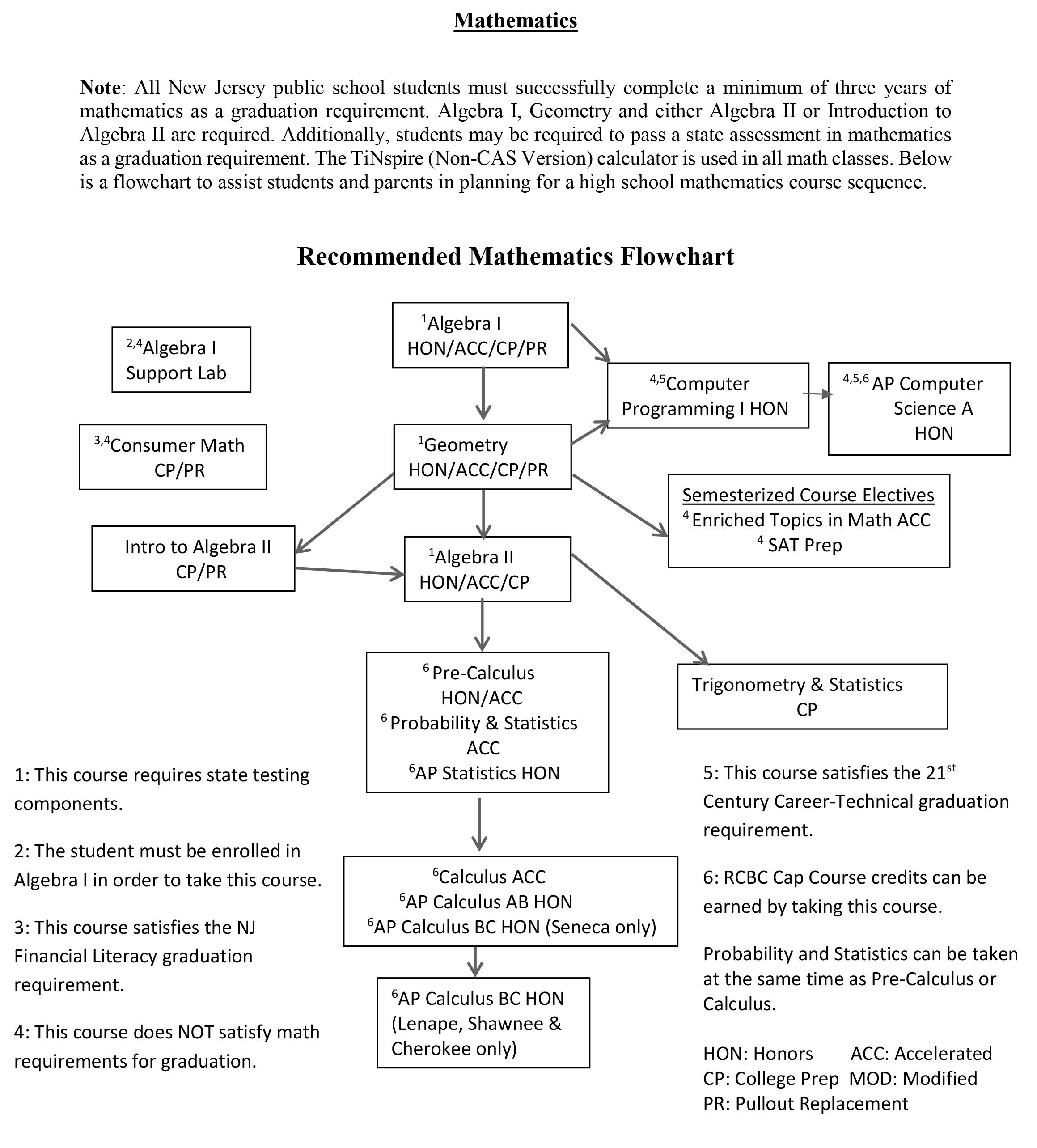 Program Of Studies Mathematics
